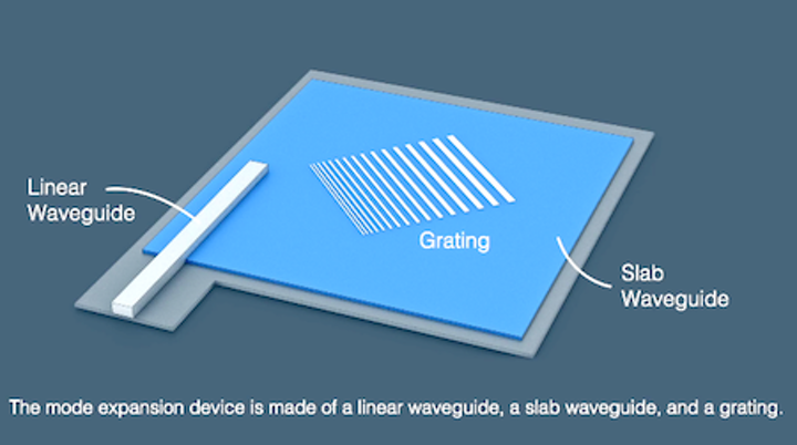 NIST waveguide-to-free-space converter produces wide collimated beam for gas sensing (see video)