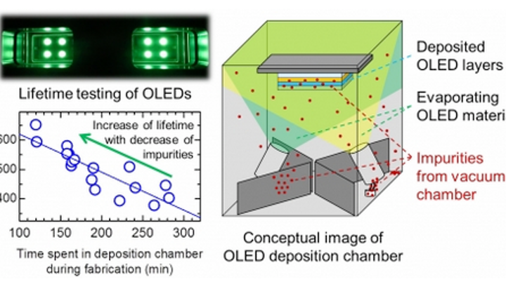 For OLEDs, minuscule amounts of impurities in deposition vacuum can greatly reduce device lifetime