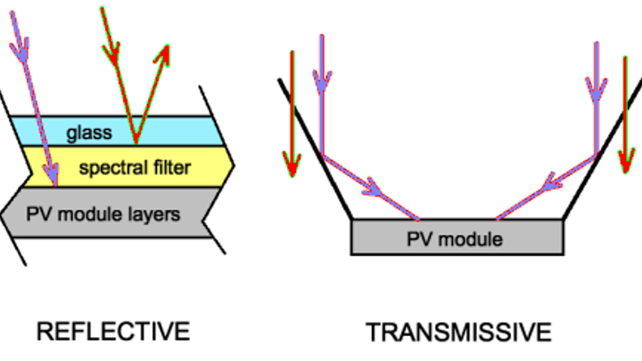 Optical filters keep PV modules cool in two ways, extending lifetime