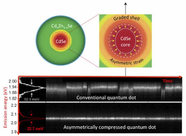 Strained quantum dots have 'blink-free' light emission