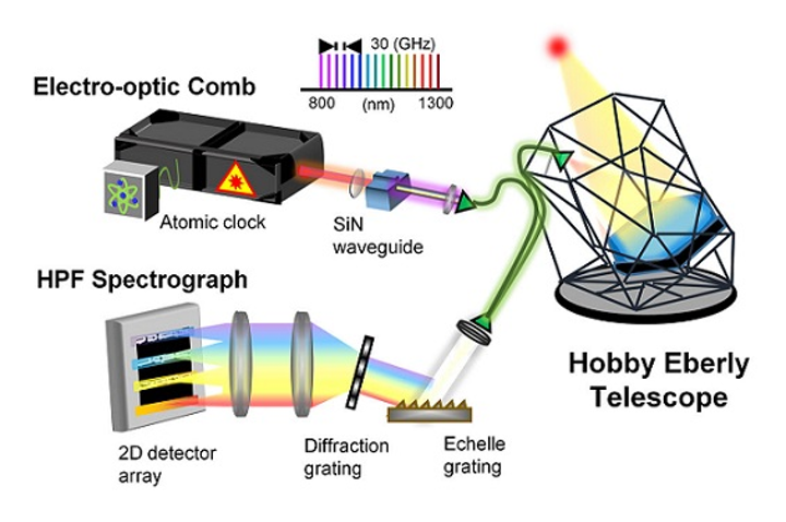 The different components of the setup are shown, including the NIST frequency comb or 'astrocomb', designed to ensure the precision of starlight analysis at the Hobby-Eberly Telescope in Texas. (Image credit: NIST)