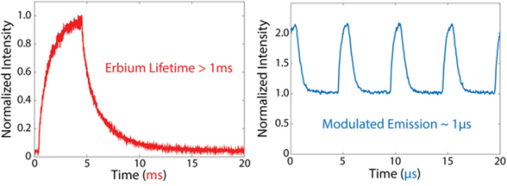 Millisecond-response phosphor is made to modulate with microsecond response