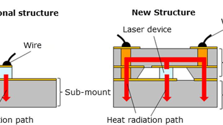 Panasonic unveils high-output laser diode for headlights and other uses