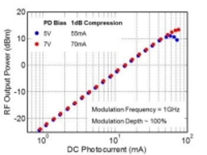 Content Dam Lfw En Articles 2016 08 Discovery Semiconductors 2 2 Micron Photodiodes Feature 50 Ma And Higher Current Handling Leftcolumn Article Thumbnailimage File