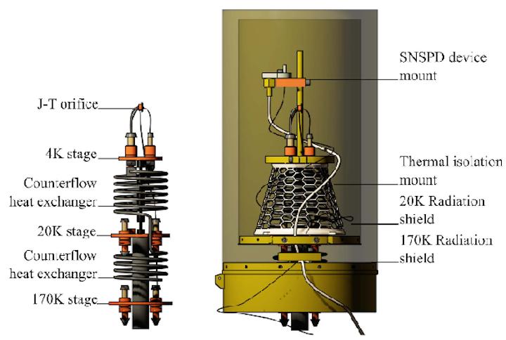 Content Dam Lfw En Articles 2017 10 Compact Cooling Technology Advances Snspd Single Photon Detectors Leftcolumn Article Thumbnailimage File