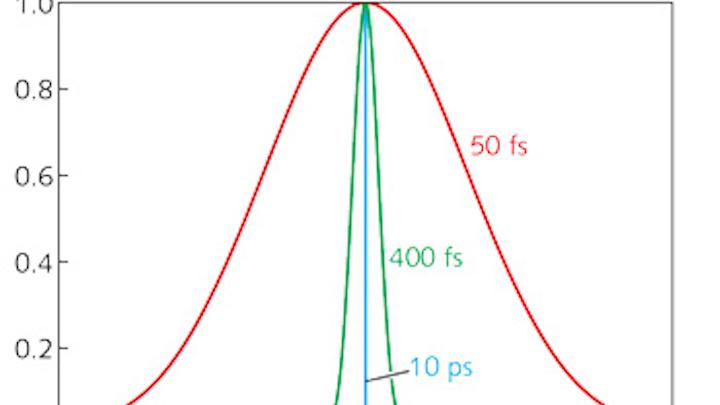 Content Dam Lfw En Articles Print Volume 52 Issue 03 Features Ultrafast Laser Optics Femtosecond Laser Optics Combat Pulse Dispersion Color Errors And Reflections Leftcolumn Article Thumbnailimage File