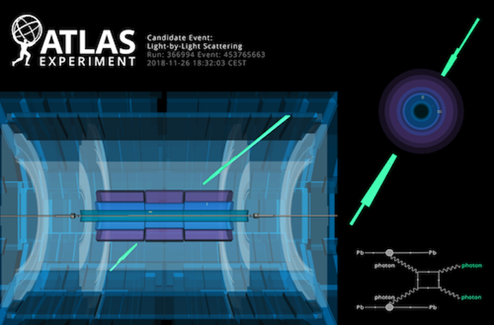Experiment at LHC observes photons scattering off photons in vacuum