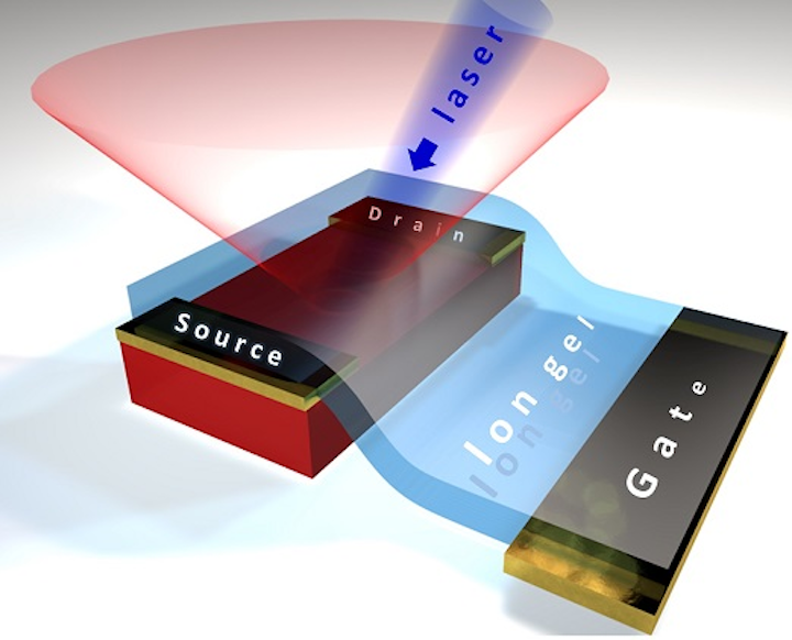 A conceptual view shows a transistor device that controls photoluminescence (the light red cone) emitted by a hybrid perovskite crystal (the red box) that is excited by a blue laser beam after voltage is applied to an electrode (the gate). (Image credit: Vitaly Podzorov and Yaroslav Rodionov/Rutgers University – New Brunswick)