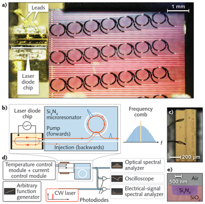 Optical Frequency Combs: Smallest chip-based 'microcomb' consumes
