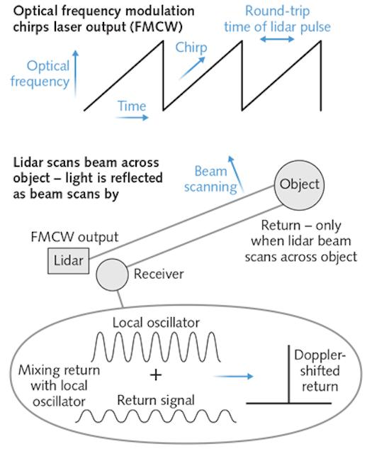 Lasers for Lidar: FMCW lidar: An alternative for self