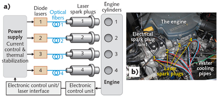 Lasers in Transportation: Laser ignition quantitatively