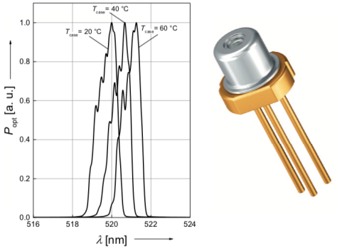 OSRAM unveils direct-emission green laser diodes emitting at wavelengths from 510 to 530 nm