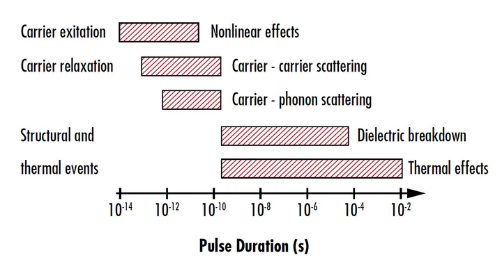 FIGURE 1. Shown is the temporal dependence of various laser-induced damage mechanisms for pulsed lasers.
