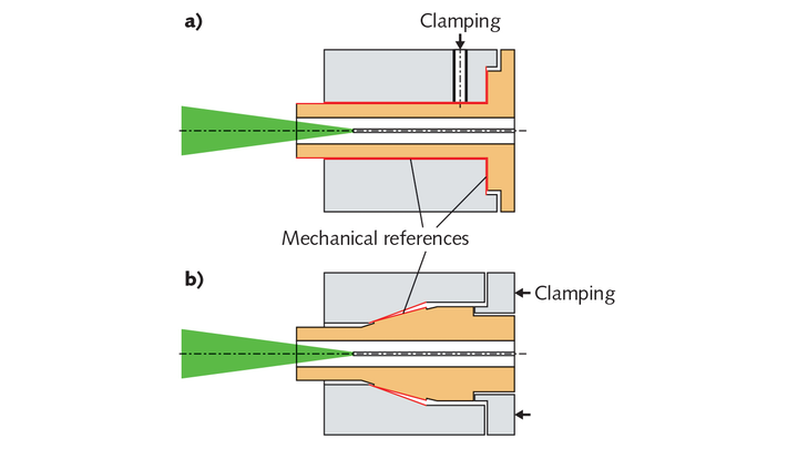 FIGURE 1. Two basic connector concepts include a cylindrical connector (a) and a cone connector (b); mechanical reference areas are marked red and the impinging laser radiation is shown in green.