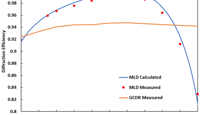 The new broadband multilayer dielectric (MLD) grating reaches >98.5% spectrally integrated diffraction efficiency for a bandwidth consistent with 30 fs short pulses; this performance is much better than for gold-coated dielectric ridge (GDCR) gratings. (Image credit: LLNL)
