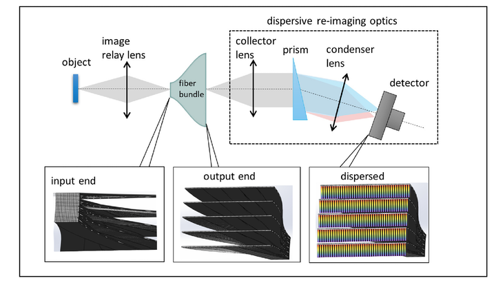 The TuLIPSS hyperspectral imager schematic is detailed. (Image credit: Rice University)