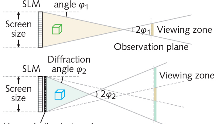 A nonperiodic pinhole-based photon sieve widens the display angle of a lensless digital dynamic holographic display produced by a liquid-crystal-based spatial light modulator (SLM). At top, a dynamic holographic display without the nonperiodic photon sieve has a narrow viewing angle. At bottom, a holographic display with the nonperiodic photon sieve, which diffracts light at a high angle, has a larger viewing angle. The pinhole array in the sieve is made nonperiodic to avoid creating periodic arrays of diffraction artifacts. The researchers note that the holographic objects to be displayed need to appear within the shaded regions to prevent clipping.