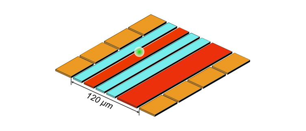 "A diagram shows NIST's ion trap used for reversible ""quantum squeezing"" to amplify and measure ion motion. The ion (white ball) is confined 30 microns above the trap surface by voltages applied to the eight gold electrodes and the two red electrodes. Squeezing--that reduces the uncertainty of motion measurements--is achieved by applying a specific signal to the red electrodes. The ion is moved by applying another type of signal to one of the gold electrodes. Then the squeezing is reversed, and the blue electrodes generate magnetic fields used to decode the amplified motion measurements."