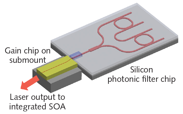 FIGURE 1. The basic schematic of a silicon photonics (SiPho) integrated tunable laser includes the waveguides and filter components, a spot-size converter (SSC), and the on-chip tunable laser gain module that is input to the semiconductor optical amplifier (SOA).