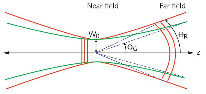 FIGURE 1. A real laser beam will have a divergence angle (θR) greater than that of an ideal Gaussian beam (θG); the beam's wavefront is planar in the near field near the beam waist and curved in the far field.