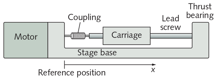 FIGURE 1. In a schematic of the X-LSQ150B linear stage, measurements are made relative to the reference position indicated between the stage base and the motor.