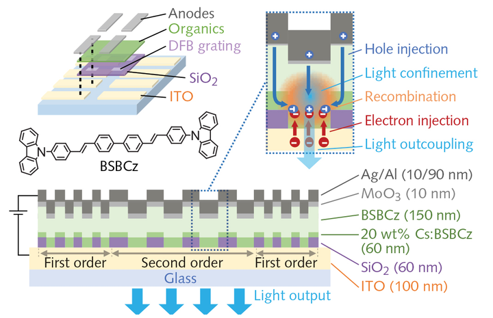 A schematic shows the configuration of an electrically pumped organic laser diode using a film of BSBCz as the gain medium and a silicon dioxide (SiO2) grating as the DFB mechanism.