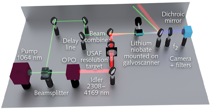 A mid-IR upconversion imager first uses frequency downconversion to generate mid-IR light from a pulsed near-IR laser that can be tuned to different wavelengths; the resulting mid-IR image is then upconverted to the near-IR.