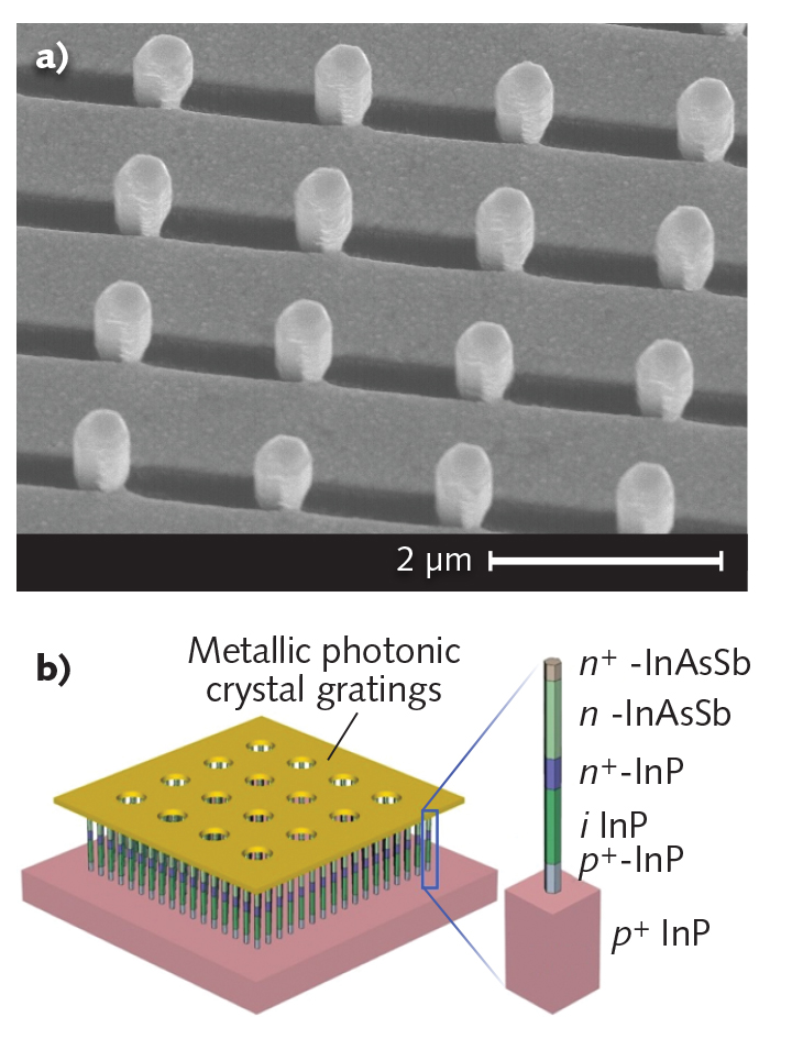 To create a gold grating on a nanowire array (a), the nanowires themselves (vertical projections) were used as shadow masks by depositing the gold at an angle to the surface, resulting in undeposited areas (dark regions). Future nanowire-based separate absorption and multiplication avalanche photodiodes (SAM-APDs) will have faceted nanowires to help relieve lattice-mismatch strain (b).