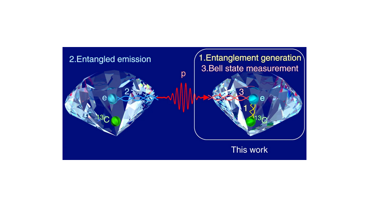 Quantum states of a photon have been teleported (transferred by entanglement) into a diamond, improving the viability of quantum repeaters and distributed quantum computers.