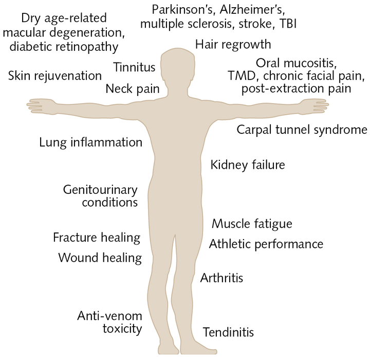 FIGURE 1. Broad clinical applications of photobiomodulation therapy aim at reducing pain and inflammation while promoting healing and regeneration.