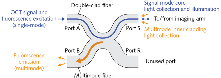FIGURE 1. The mode of operation of a DCFC for extraction of fluorescence emission is shown.