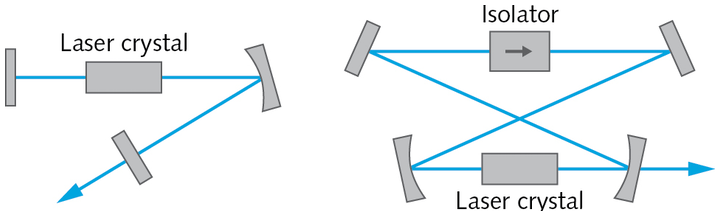 FIGURE 1. Two laser resonators are depicted here: a linear resonator with output coupling at an end mirror, and a unidirectional ring laser.
