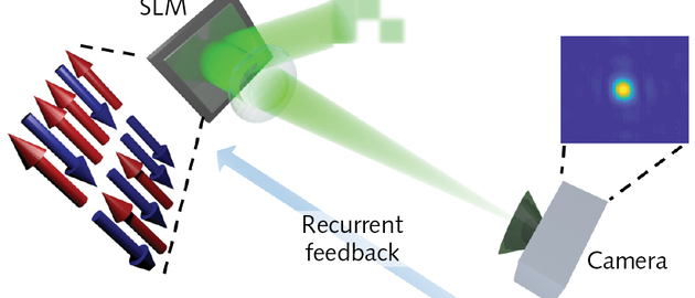 FIGURE 1. In the scalable setting of a spatial photonic Ising machine, binary spins are encoded in the phase of a laser beam (green) by spatial modulation. Tailoring of the beam's amplitude fixes spin-spin interaction. To find the ground-state spin configuration, the machine recurrently evolves according to a feedback signal from the camera plane. By design, maximizing the intensity in a target region (blue square) corresponds to a spin state with minimum energy.