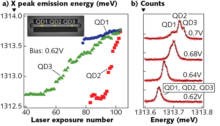 Shown are tuning curves for three quantum dots positioned on the waveguide at the locations shown in the inset, to achieve identical emission (a). High-resolution Fabry-Perot interferometer measurements show all three quantum dots simultaneously from an output coupler with identical emission wavelength (b).