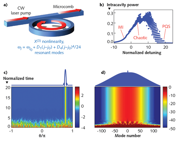 A microresonator pumped with a CW laser (a) produces a microcomb with stable or chaotic behavior, as well as pure quartic soliton (PQS) pulse trains depending on the pump frequency (b). A high-energy random initial state will evolve with time and settle to a stable pulse with near-Gaussian power profile (c) and uniform power spectrum having a remarkable 3 dB bandwidth (d).