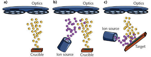 FIGURE 1. PVD thin film processes, including (a) evaporation, (b) plasma ion-assisted deposition (PIAD), and (c) ion beam sputtering (IBS).