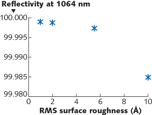FIGURE 2. IBS laser mirror reflectivity as a function of surface roughness (as measured with Zygo Nexview, 20x objective, 80 µm filter).