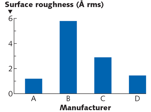 """FIGURE 3. Sampling surface roughness of commercially available """"super-polished"""" fused silica mirror substrates."""