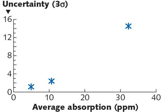 FIGURE 5. Reproducibility of photothermal absorption measurements between laboratories as a function of sample nominal absorption value.