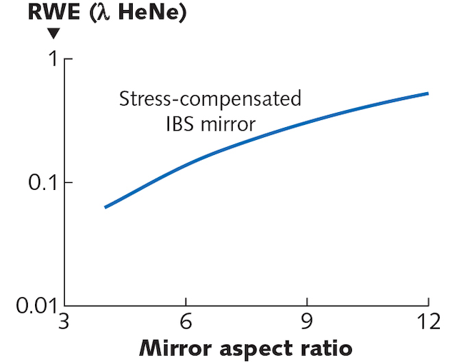FIGURE 7. The amount of residual coating-induced distortion expected after depositing the same 1064 nm IBS mirror coating design on both the front and back surface of flat-round optic. In this plot, a 20 MPa stress mismatch between front and back surface coatings is assumed. Most of this distortion would be in the form of spherical error (power).