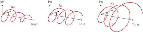 이 시각화는 기존 CZT 알고리즘뿐만 아니라 새로운 ICZT 알고리즘이 처리 할 수있는 세 가지 다른 유형의 주파수 구성 요소를 보여줍니다 (Re는 실제 축, IM은 가상 축).  왼쪽의 이미지는 기하 급수적으로 감쇠하는 주파수 성분을 보여줍니다.  중앙에서 시간적으로 변하지 않는 주파수 성분의 특별한 경우;  오른쪽에는 기하 급수적으로 증가하는 주파수 요소가 있습니다.