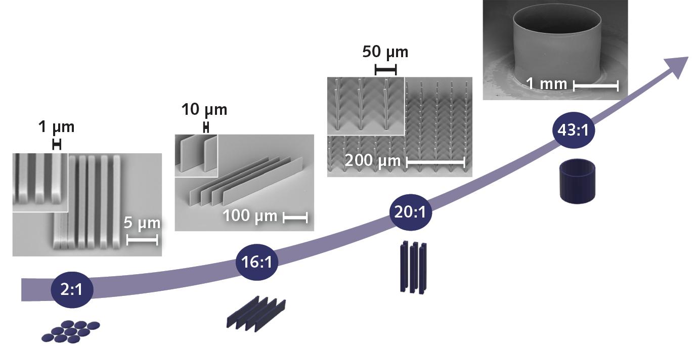 그림 2. 2 : 1에서 43 : 1까지 HP3DP에 의해 실현 된 서로 다른 고 종횡비 (HAR) 구조가 표시됩니다. HP3DP는 밀리미터에서 센티미터 범위의 공칭 높이로 높은 종횡비로 구조물을 생산할 수 있습니다.