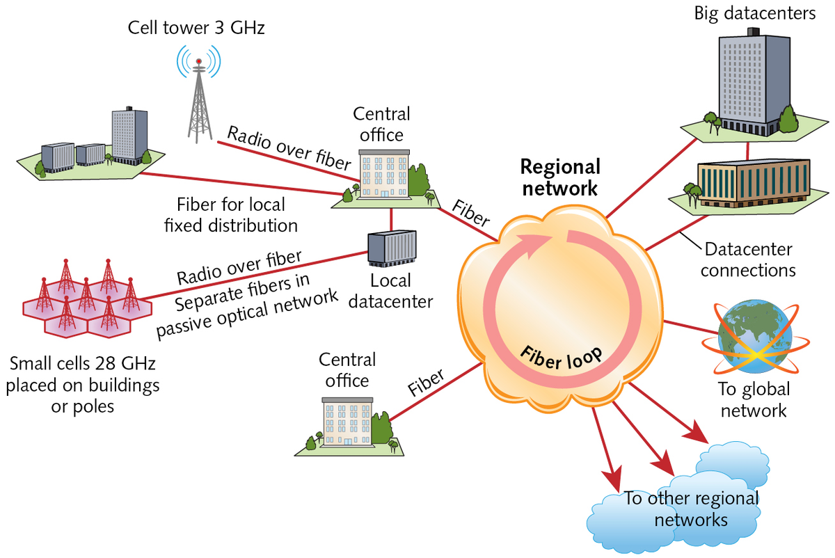 Optics Will Be Indispensable For 5g Networks Laser Focus World