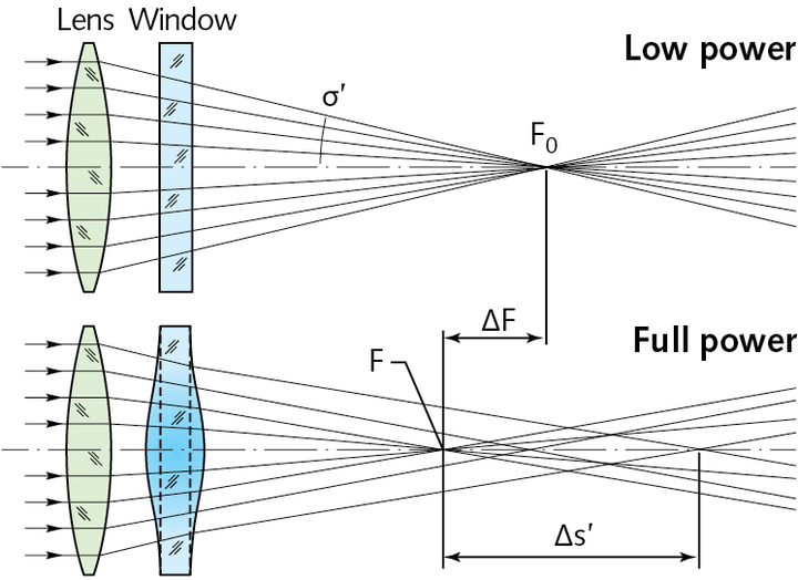 FIGURE 1. A schematic of optics exposed to low and high laser power, where refractive-index gradient and bulging are not present at low laser power (a); thermal focus shift and thermal induced astigmatism caused by the thermal induced refractive index gradient and lens deformation are induced at high power (b).