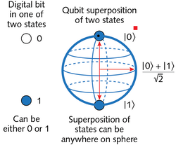 FIGURE 1. Conventional digital bits can occupy one of two states (left), but qubits (quantum bits) are quantum superpositions of two states, corresponding to the surface of a sphere (right).
