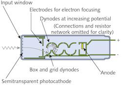 how a photomultiplier tube works