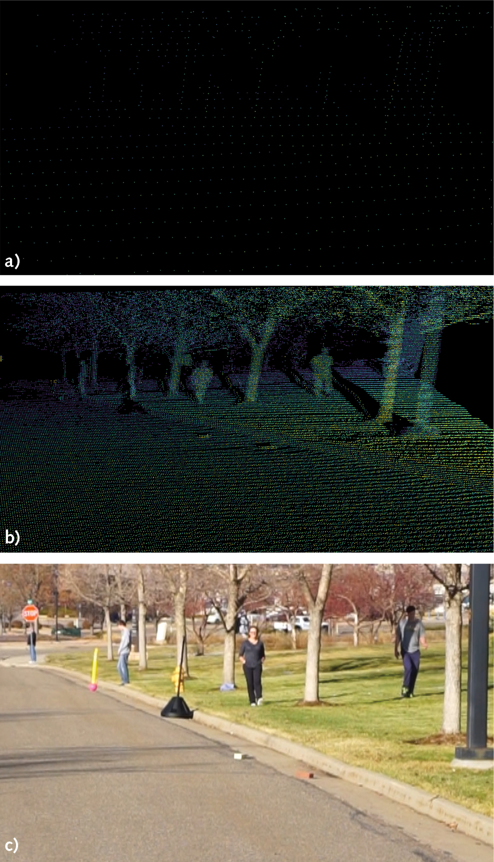FIGURE 3. Traditional lidar with low resolution (0.2° × 0.2°) is shown (a), with objects difficult to distinguish. Insight's ultrahigh-resolution (0.025° × 0.025°) lidar is also shown (b), with bricks in the road and pedestrians clearly visible. A camera image of the scene is shown in (c).